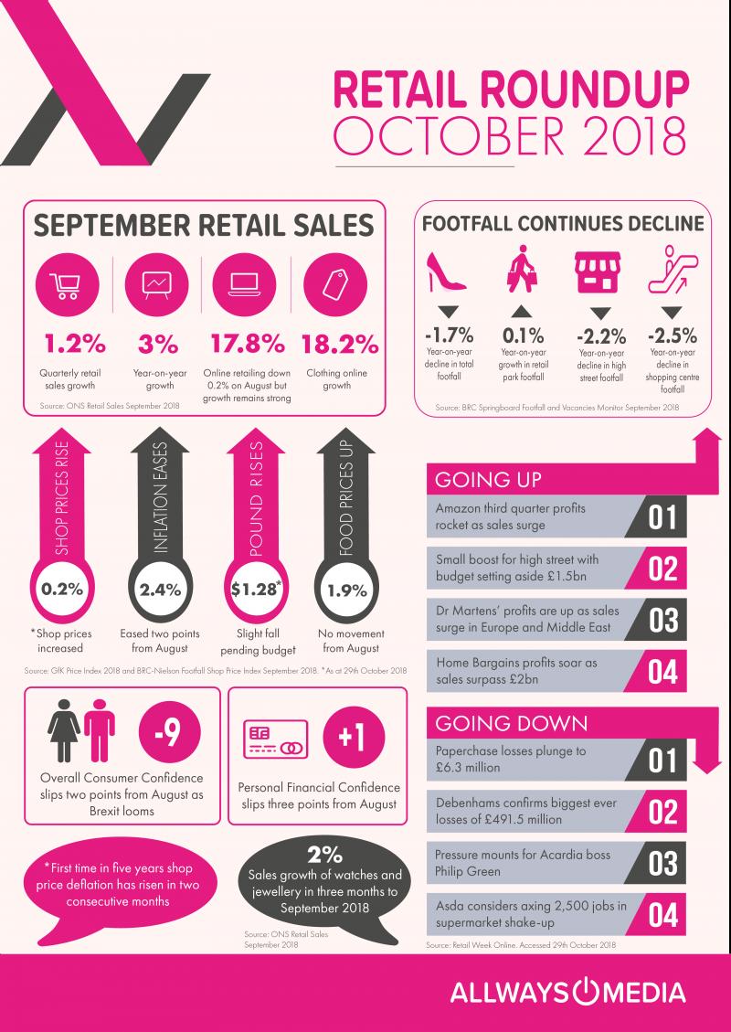 September Retails Insights_Allways Media