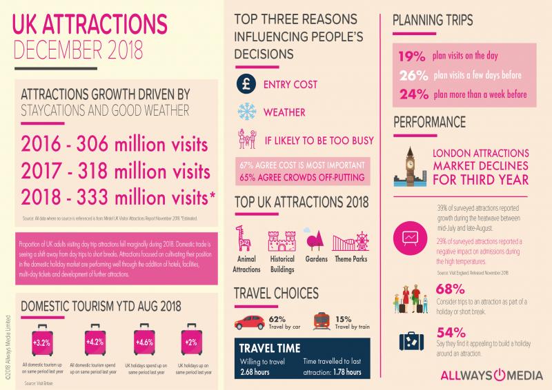 Allways Media Attractions Infographic December 2018