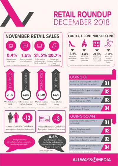 December Retails Insights_Allways Media