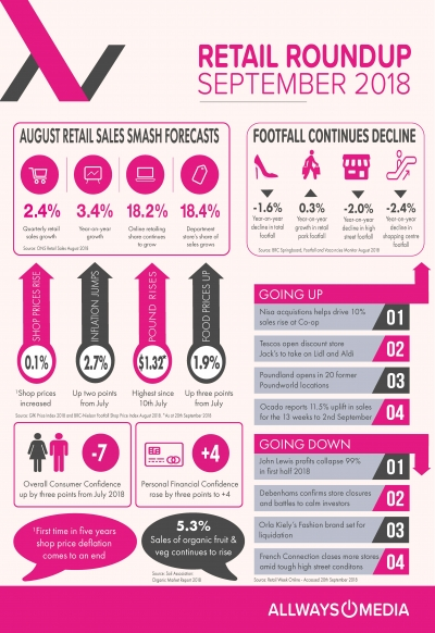 Retail Market Insights_September 2018_Allways Media
