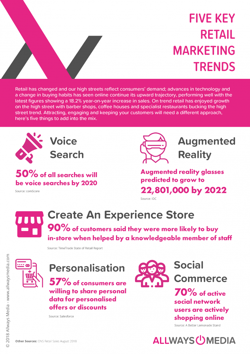 TOP RETAIL MARKETING TRENDS_ALLWAYSMEDIA_SEPT 2018