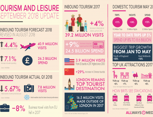 Tourism and Leisure September 2018 Update