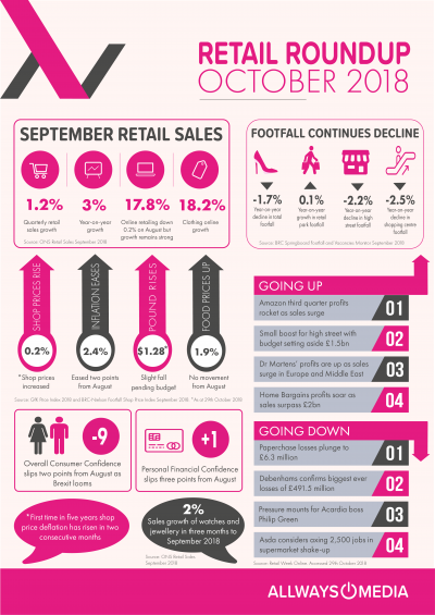 September Retails Insights_Allways Media
