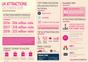 Attractions Infographic Allways Media December 2018