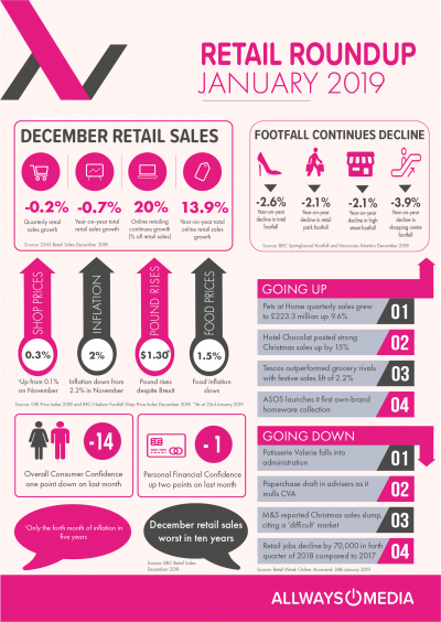 January Retail Insights_Allways_Media