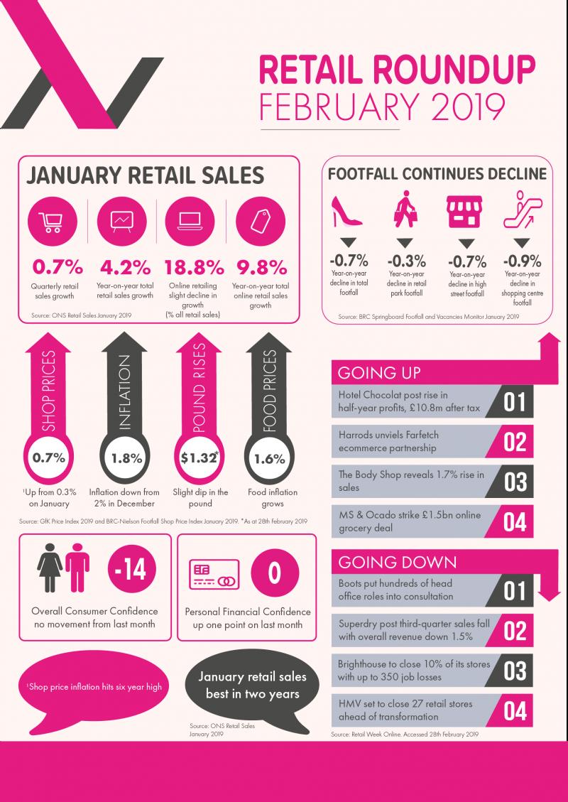 February Retail Insights_Allways Media