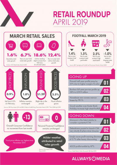 April Retail Insights_Allways Media