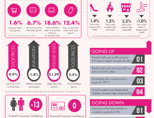 Retail Infographics Roundup – April 2019