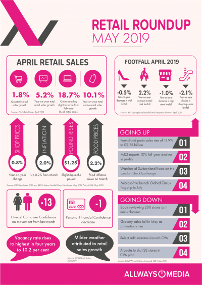May Retail Insights_Allways Media